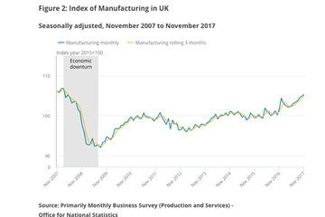 ONS manufacturing data